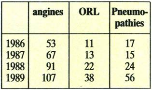 Le résultat négatif de lanalyse sur les oeufs des helminthes